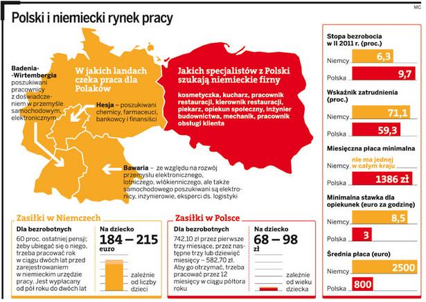 Porównanie niemieckiego i polskiego rynku pracy