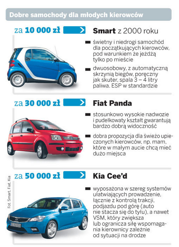 Dobre samochody dla młodych kierowców