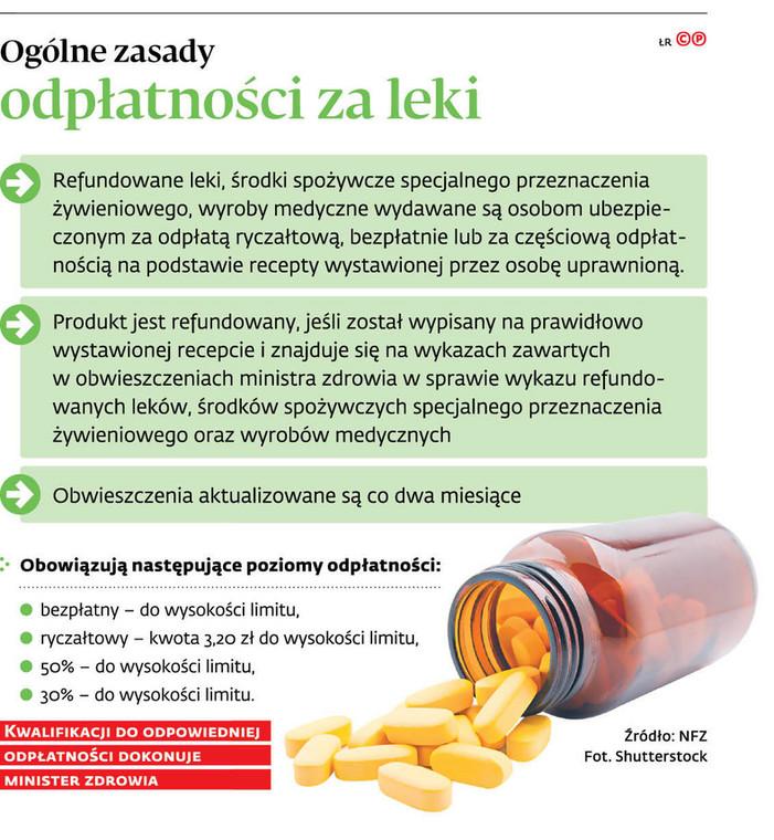 Ogólne zasady odpłatności za leki