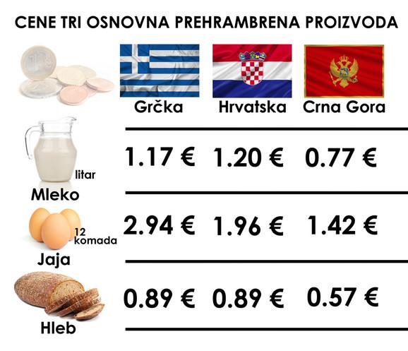 Upoređene cene osnovnih životnih namirnica
