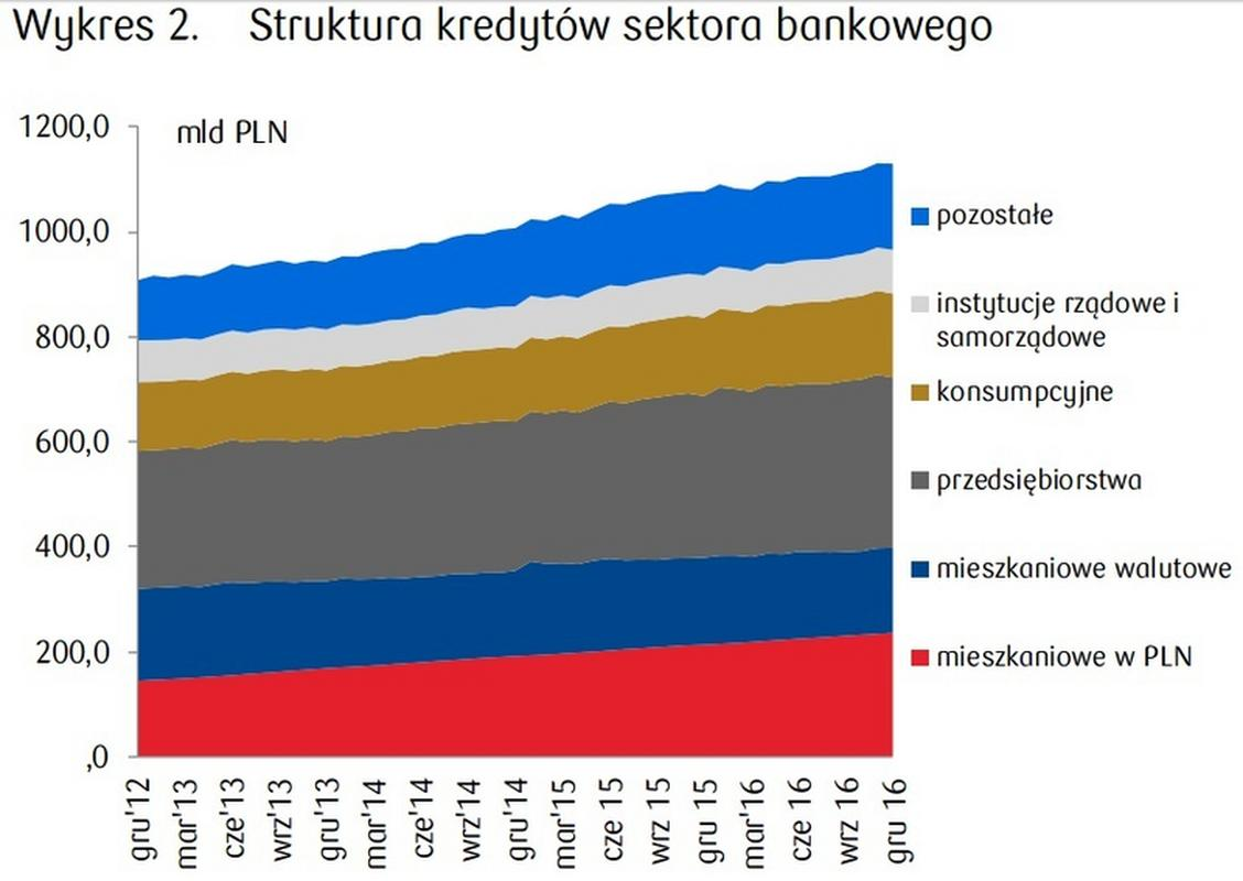 Struktura kredytów sektora bankowego od 2012 r.