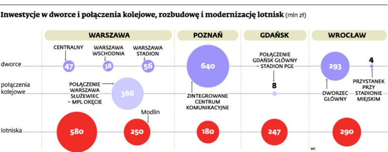 Inwestycje w dworce i połączenia kolejowe, rozbudowę i modernizację lotnisk (mln zł)