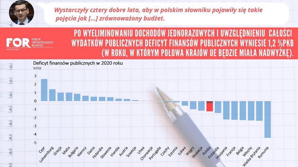 Deficyt finansów państwa 2020 (dziura budżetowa) po wyeliminowaniu wpływów jednorazowych