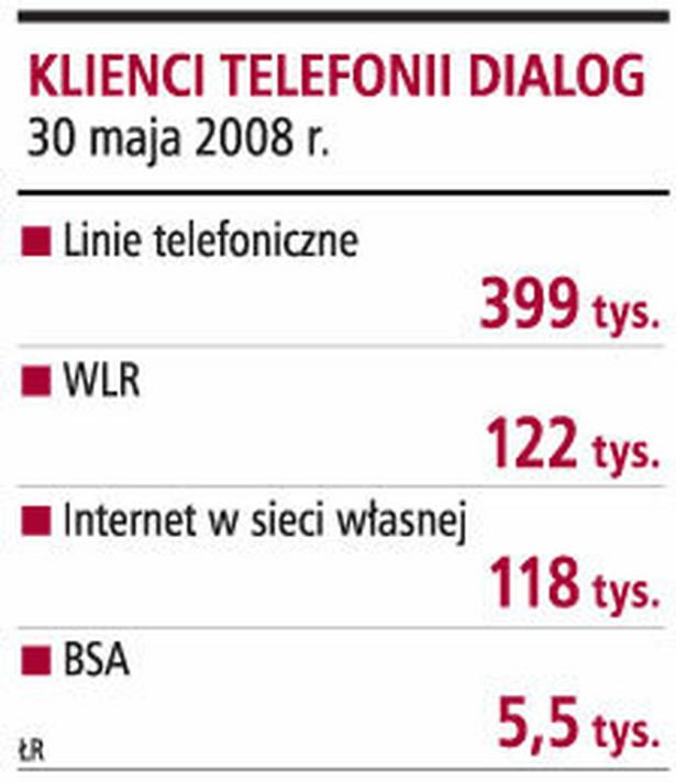 Klienci telefonii Dialogu