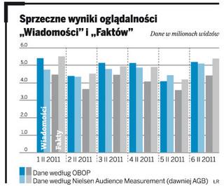 Telewizje walczą o widza sondażami