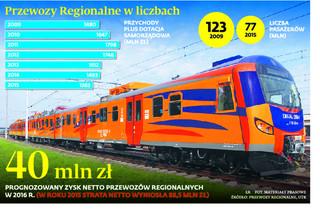 Inwestycje na właściwym torze. Przewozy Regionalne kupują nowe pociągi