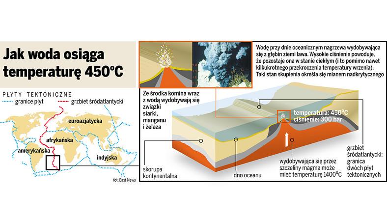Na środku Oceanu Atlantyckiego odkryto rekordowo gorącą wodę