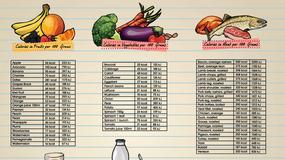 Jak manipulować kaloriami?