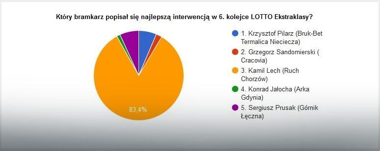 Wyniki głosowania na najlepszą interwencję 6. kolejki LOTTO Ekstraklasy