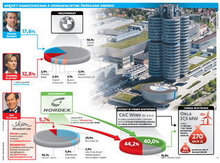 Co ma BMW do wiatraków. 'Polska nie jest już naszym priorytetem'