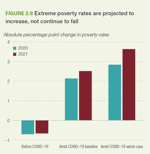 The extreme poverty rate is projected to rise in Africa between 2020 and 2021 due to the impact of the coronavirus disease [AfDB]