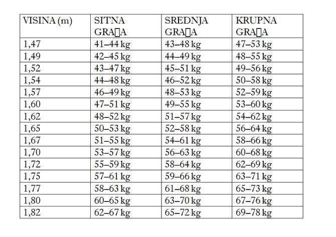 Evo i detaljne tabele