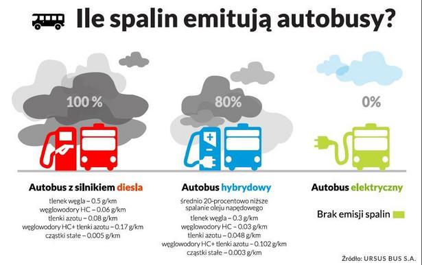 Ile spalin emitują autowbusy