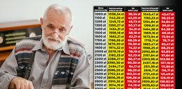Emerytura minimalna wyższa o 50 złotych. Rząd zdradza, jakie podwyżki dostaną emeryci
