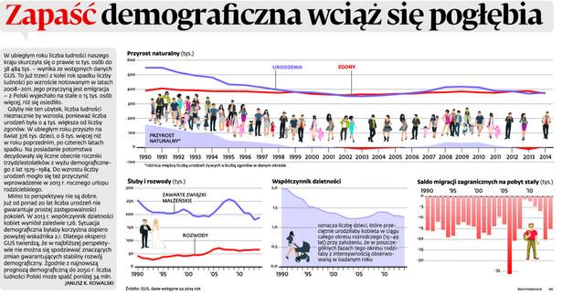 Zapaść demograficzna wciąż się pogłębia