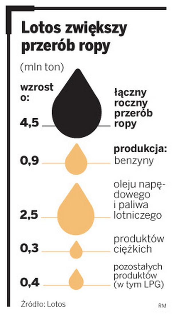 Lotos zwiększy przerób ropy