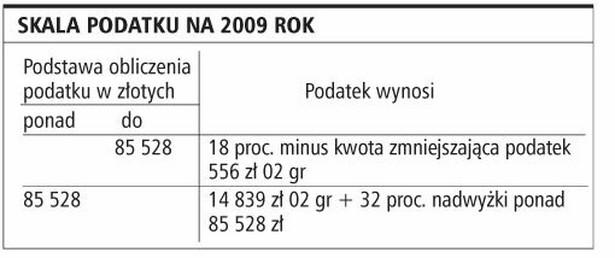 Skala podatku na 2009 rok