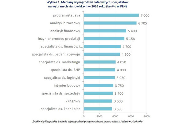 Najlepiej opłacane stanowisko wśród badanych to programista Java. Specjalista z tymi umiejętnościami zarabiał w 2016 r. przeciętnie 7 tys. zł brutto. Na kolejnych miejscach, znalazły się stanowiska pracy z sektora finansowego. Drugim pod względem wysokości płac, z wynagrodzeniem na przeciętnym poziomie nieco ponad 6,7 tys, zł był analityk biznesowy. Kolejna pozycja to analityk finansowy (mediana 5,4 tys. zł brutto). Najsłabiej opłacane stanowiska związane są z administracją. Na ostatnim miejscu znalazł się specjalista ds. kadr i płac. Przeciętne uposażenie kadrowca wynosiło niecałe 3,6 tys. zł, to o 3,4 tys. zł mniej od pensji programisty.