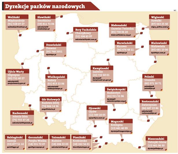 Dyrekcje parków narodowych