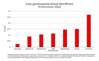 Najszybszy hosting w Polsce