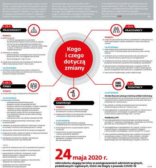 Tarcza 3.0. Ważne zmiany dla firm, pracowników i samorządów