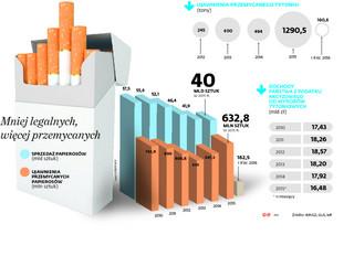 Unijny cios w plantatorów tytoniu: Polska nie potrafiła obronić mentoli