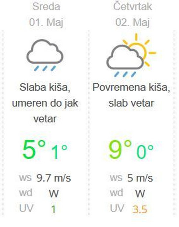 Temperature za Kopaonik