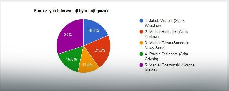 Wyniki głosowania na najlepszą interwencję 14. kolejki