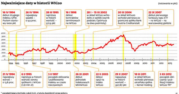 Najważniejsze daty w historii WIG20