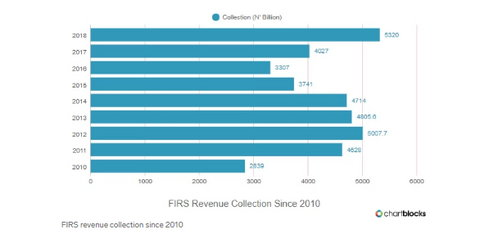 FIRS tax collection records