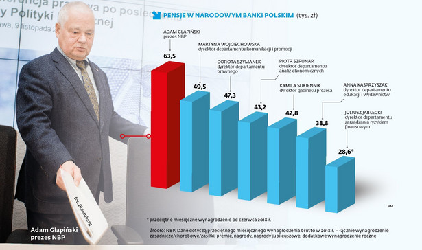 Płace w NBP