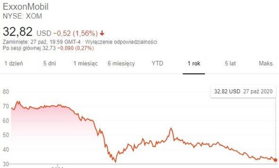 Roczna zmiana wartości akcji Exxon Mobil. Grafika: Google