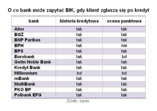 O co bank może zapytać BIK, gdy klient zgłasza się po kredyt