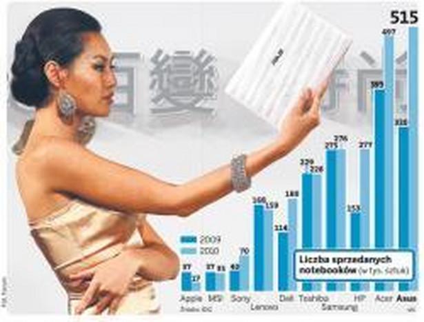 Liczba sprzedanych notebooków ( w tys. sztuk )