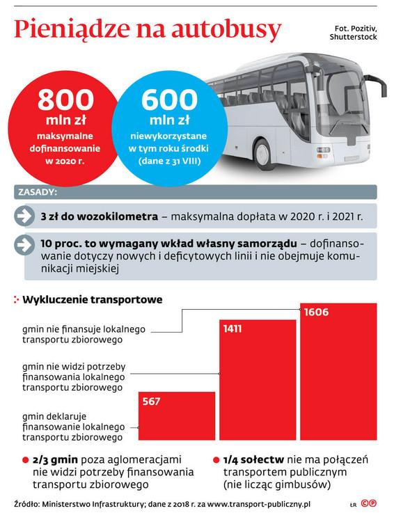 Pieniądze na autobusy