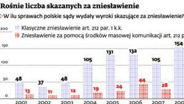 Rośnie liczba skazanych za zniesławienie