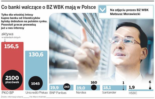 Co banki walczące o BZ WBK mają w Polsce