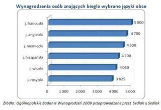 Opłaca się uczyć języków obcych? Zobacz ile zarabia poliglota