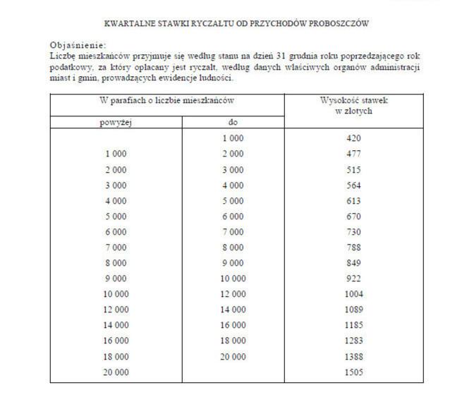 Kwartalne stawki ryczałtu od przychodów proboszczów na 2016 rok