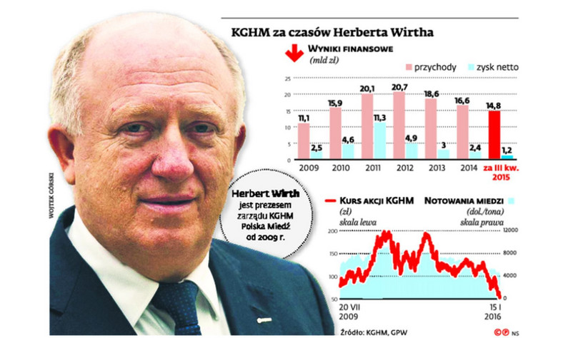 KGHM pod rządami Herberta Wirtha