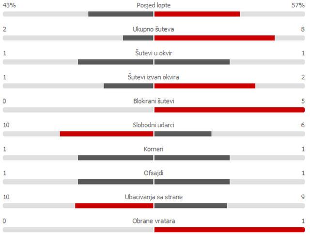 Statistika nakon prvih 45 meča Srbije i Portugala