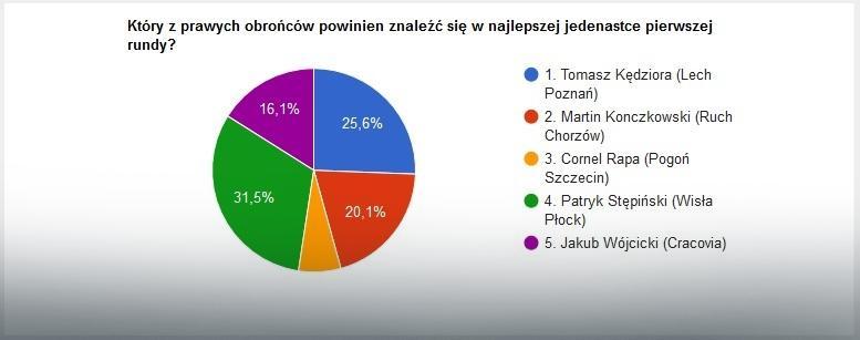 Wyniki głosowania na prawego obrońcę jedenastki rundy LOTTO Ekstraklasy