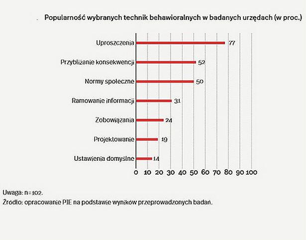techniki_behawioralne (graf. OF)