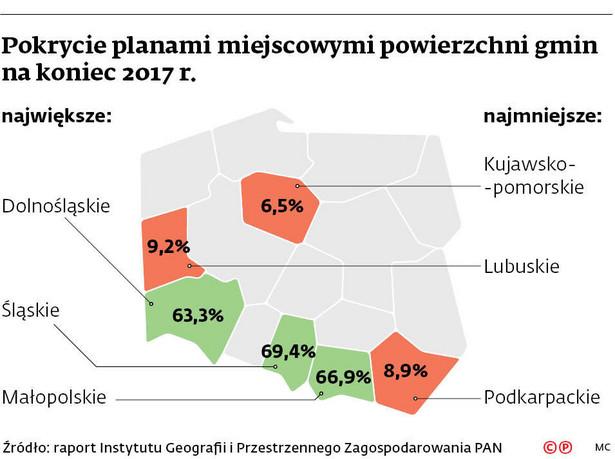 Pokrycie planami miejscowymi powierzchni gmin na koniec 2017 r.