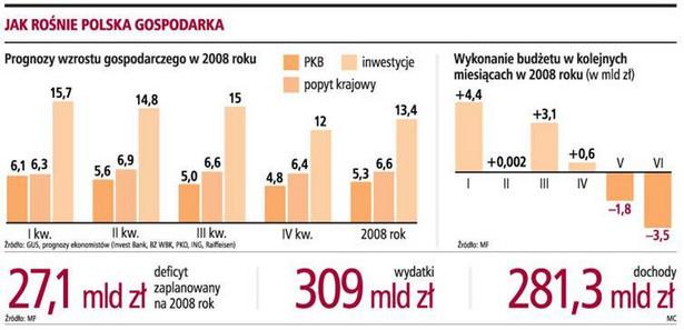 Jak rośnie Polska gospodarka