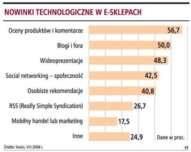 Nowinki technologiczne w e-sklepach