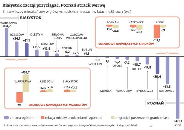 Zmiany liczby mieszkańców w głównych miastach Polski