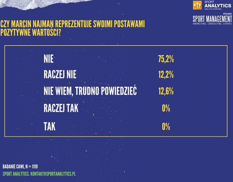 Czy Marcin Najman reprezentuje pozytywne wartości?