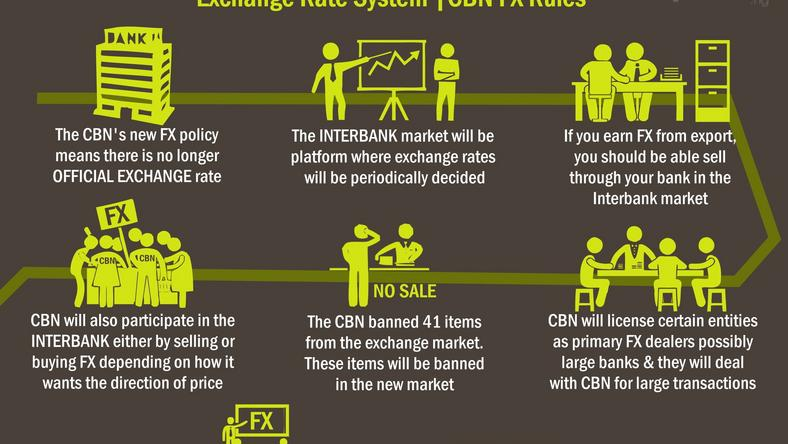 CBN FX policy infographic