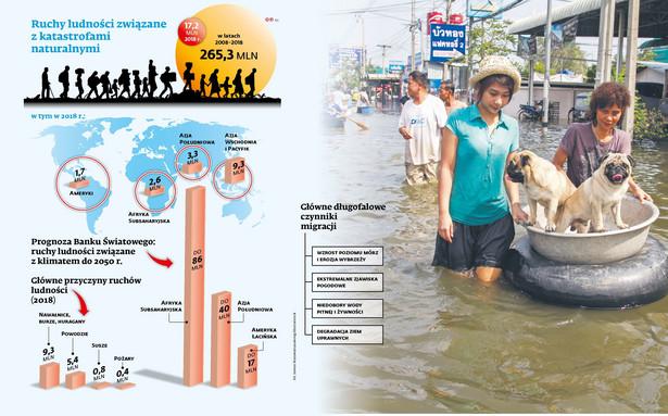 Migracje z powodu katastrof naturalnych
